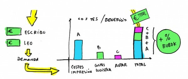 costes e ingresos