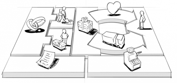 Ilustración de los diferentes Bloques del Business Model Canvas