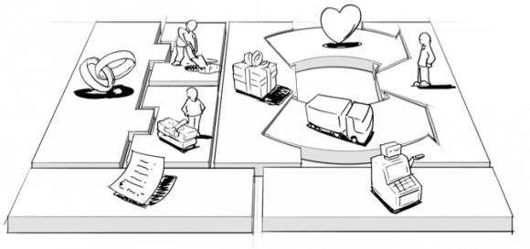 Dibujo que representa los bloques de un modelo de negocio plasmado en un Business Model Canvas