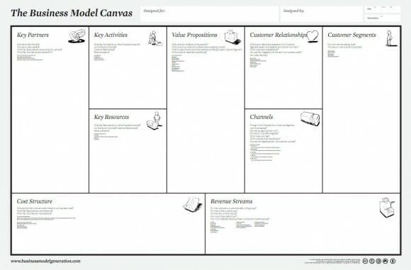 Tabla para representar un modelo de negocio a través del Business Model Canvas