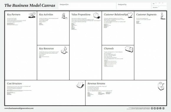 Tabla para representar un modelo de negocio a través del Business Model Canvas