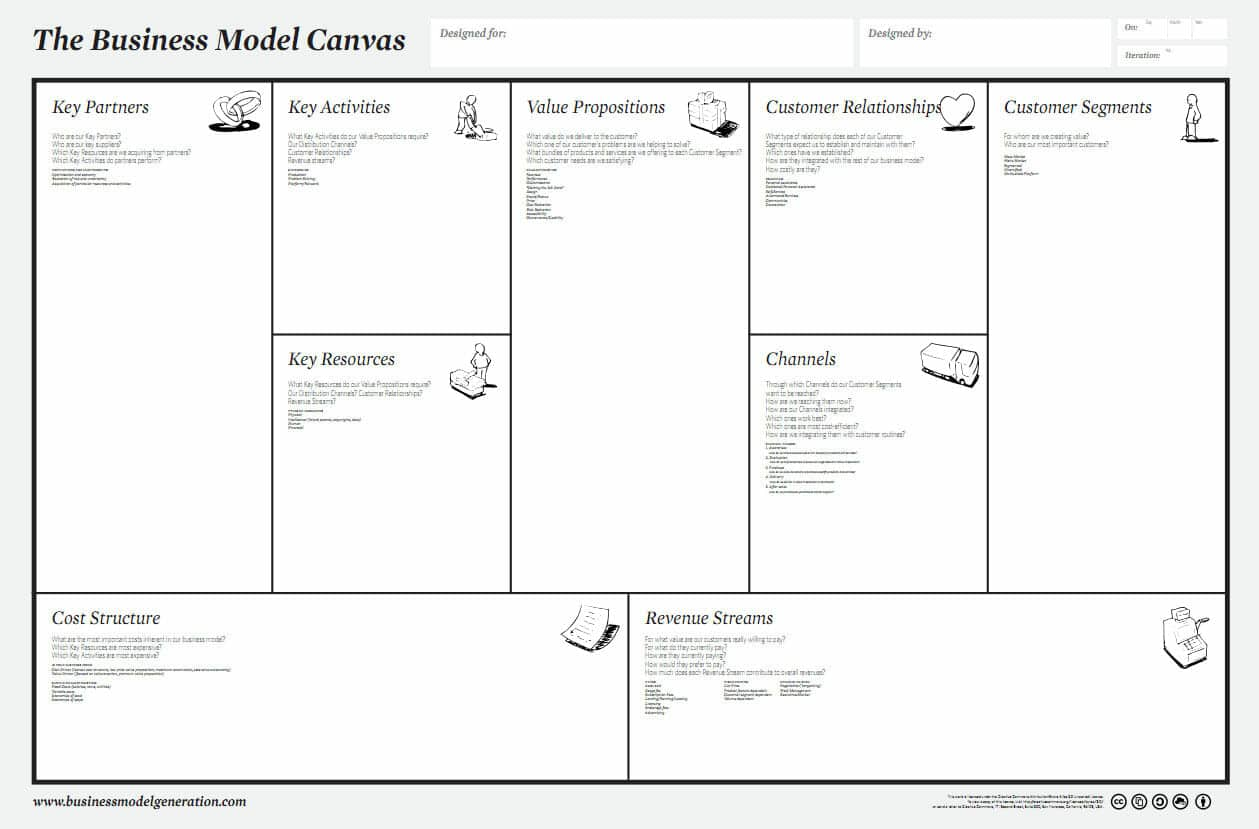 Tabla para plasmar el modelo de negocio a través del Business Model Canvas