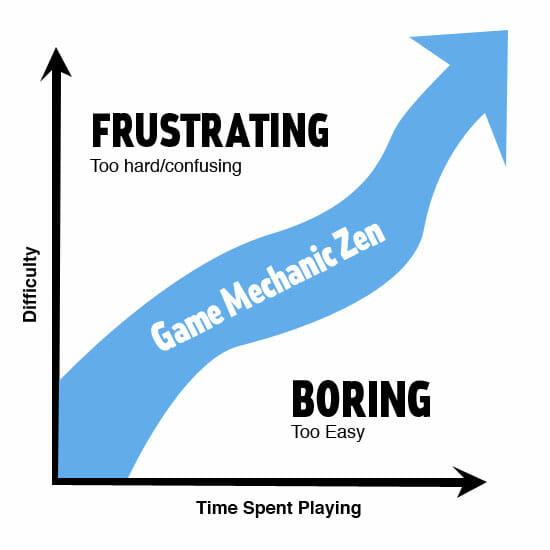 Curva de dificultad de un videojuego