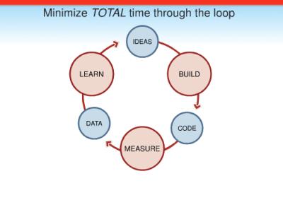 Ciclo de aprendizaje de la metodologías Lean Startup con sus fases: Learn, Build y Measure
