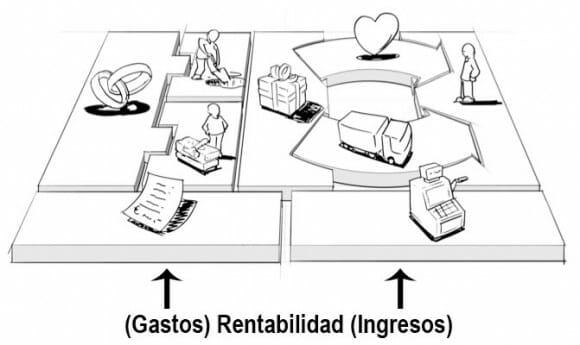Dibujo que representa las distintas partes del modelo de negocio dentro del Business Model Canvas, resaltando la Rentabilidad: Gastos e Ingresos