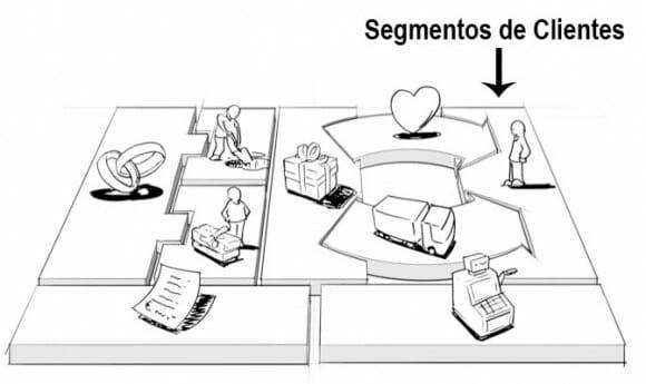 Dibujo que representa las distintas partes del modelo de negocio dentro del Business Model Canvas, resaltando los Segmentos de Clientes