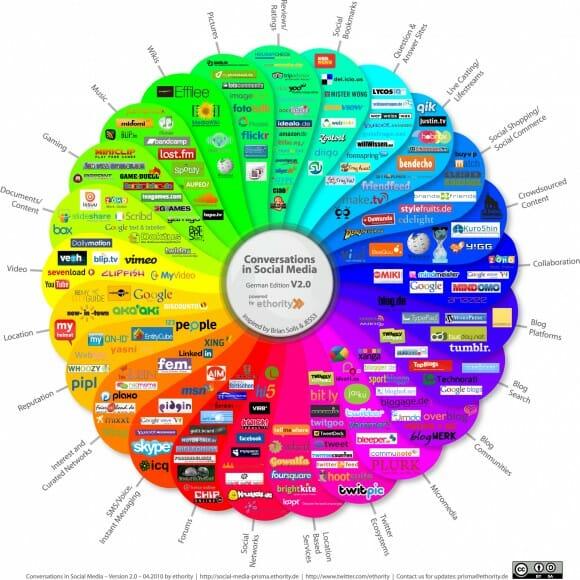 Social Media Prisma