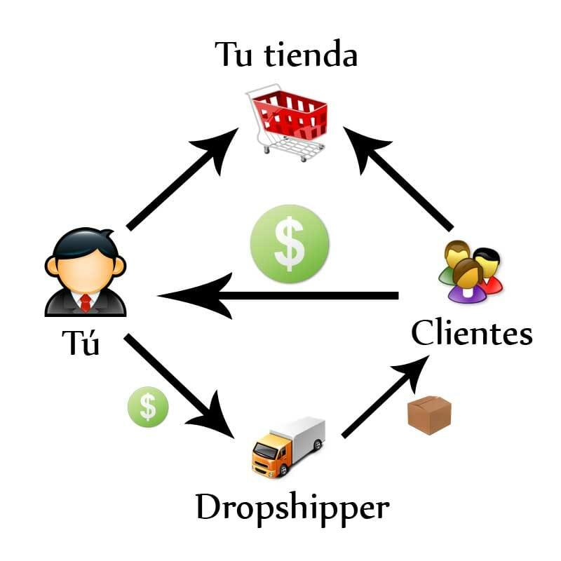 Diagrama del proceso de Dropshipping de una tienda, desde la compra de productos por los clientes hasta el envió por parte del proveedor