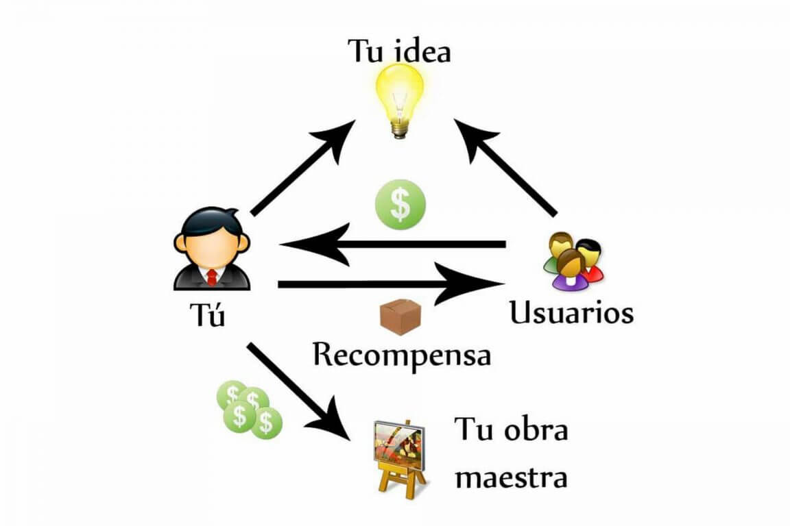 crowdfunding para financiar stratup