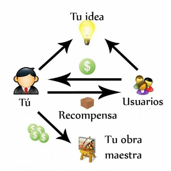 Diagrama del proceso de Crowdfunding que ilustra como los usuarios aportan su dinero a cambio de una recompensa para financiar tu proyecto