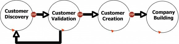 Ilustración de las fases del proceso de Customer Development: Customer Discovery, Customer Validation, Customer Creation y Company Building