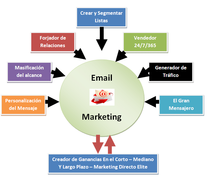Esquema funcionamiento Email Marketing