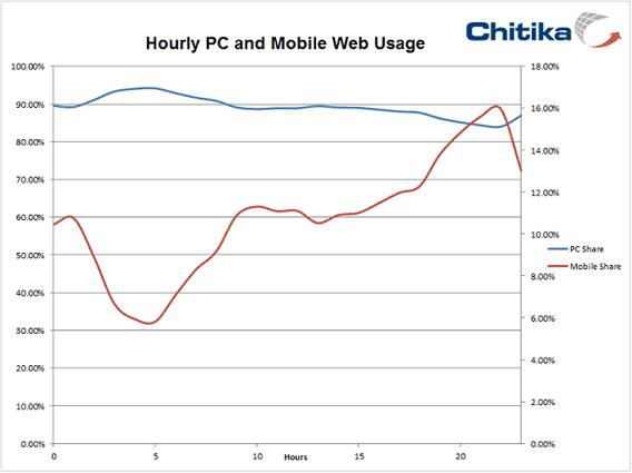 Gráfico que ilustra el crecimiento de horas de navegación web desde el móvil respecto al PC