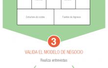 Infografía De la idea al negocio
