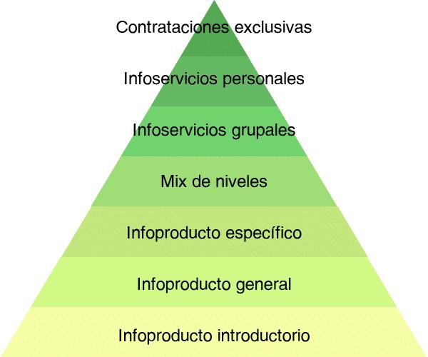 La pirámide de los infonegocios