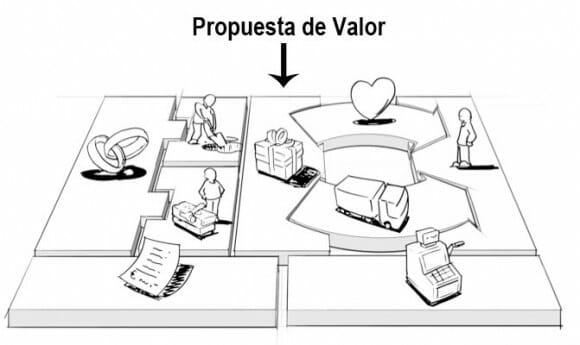 Dibujo que representa las distintas partes del modelo de negocio dentro del Business Model Canvas, resaltando la Propuesta de Valor