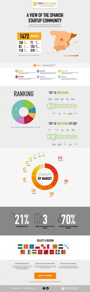 Infografía del ecosistema emprendedor en España