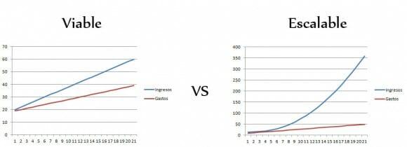 Gráficas para comparar la curva de crecimiento de un negocio Viable respecto a uno Escalable